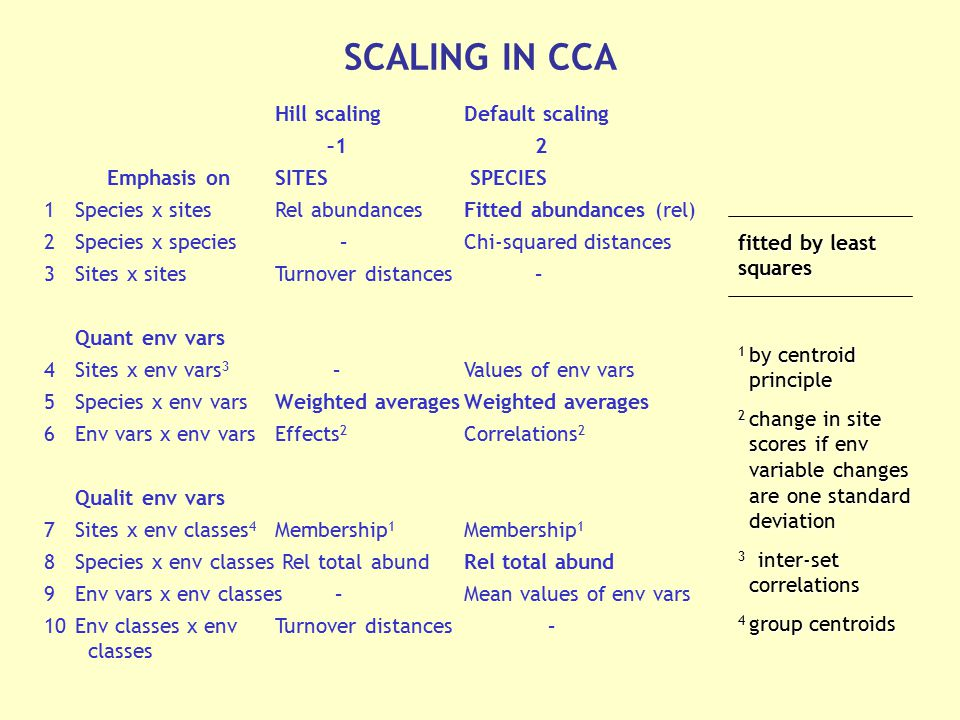 Hill scaling Default scaling –1 2 Emphasis on SITES SPECIES 1Species x sitesRel abundancesFitted abundances (rel) 2Species x species –Chi-squared dist