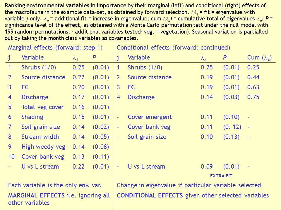 Ranking environmental variables in importance by their marginal (left) and conditional (right) effects of the macrofauna in the example data-set, as o