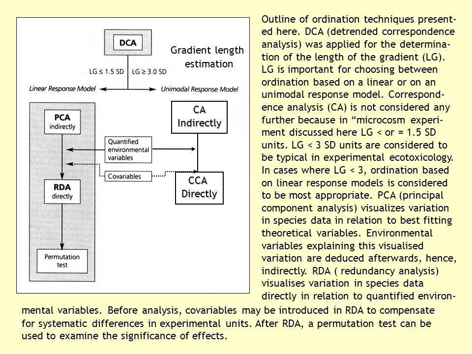 CCADirectly CAIndirectly Gradient length estimation Outline of ordination techniques present- ed here. DCA (detrended correspondence analysis) was app