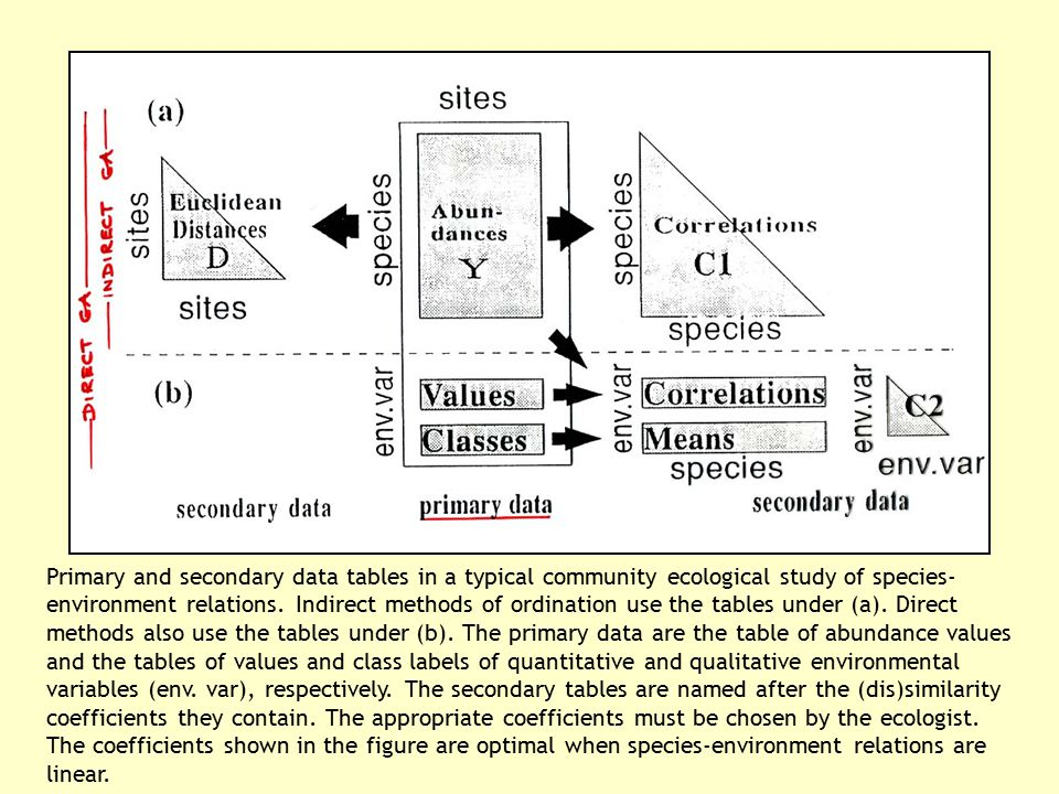 Primary and secondary data tables in a typical community ecological study of species- environment relations. Indirect methods of ordination use the ta
