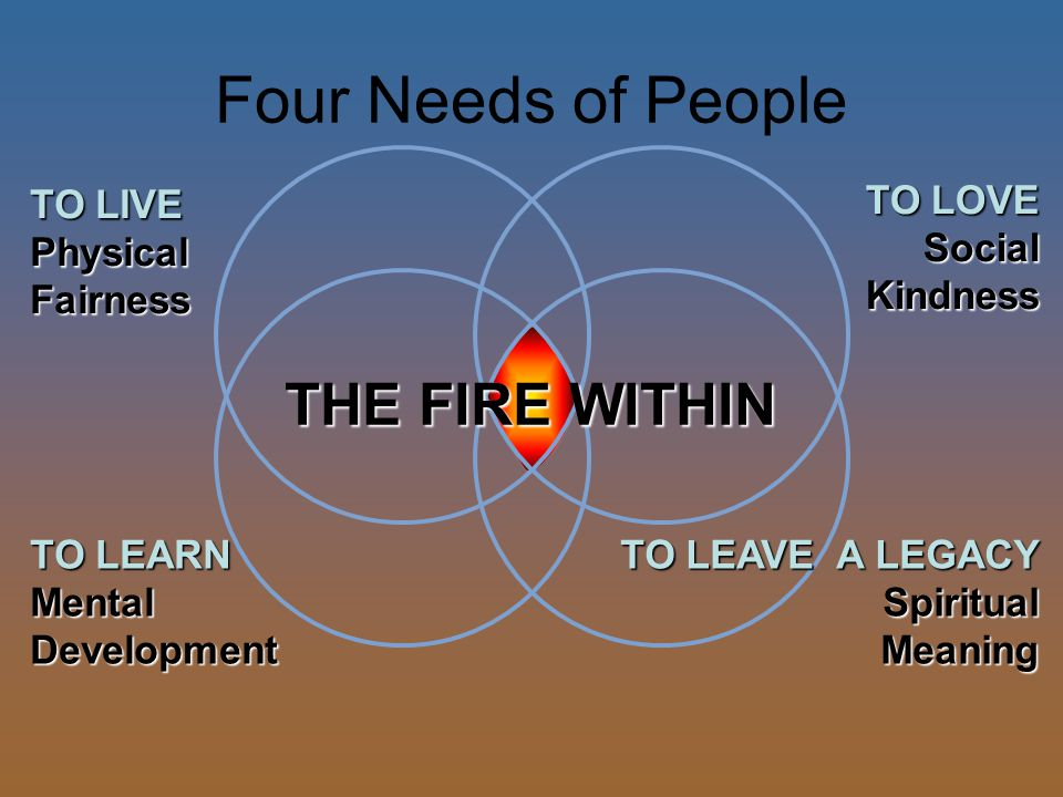 Four Needs of People THE FIRE WITHIN TO LOVE SocialKindness TO LIVE PhysicalFairness TO LEARN MentalDevelopment TO LEAVE A LEGACY SpiritualMeaning