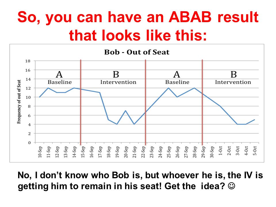 So, you can have an ABAB result that looks like this: No, I don't know who Bob is, but whoever he is, the IV is getting him to remain in his seat.