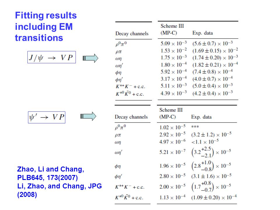 Fitting results including EM transitions Zhao, Li and Chang, PLB645, 173(2007) Li, Zhao, and Chang, JPG (2008)