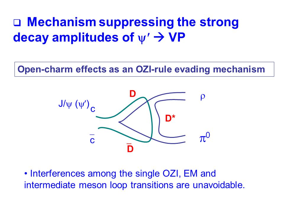 Open-charm effects as an OZI-rule evading mechanism J/  (  ) c cc  00 D DD D* Interferences among the single OZI, EM and intermediate meson loop transitions are unavoidable.