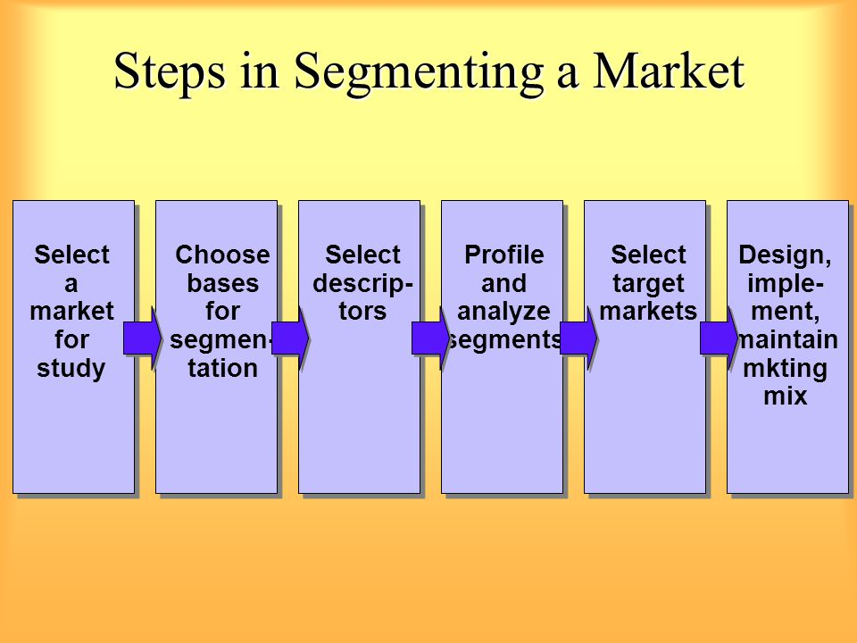 Steps in Segmenting a Market Select a market for study Choose bases for segmen- tation Select descrip- tors Profile and analyze segments Select target