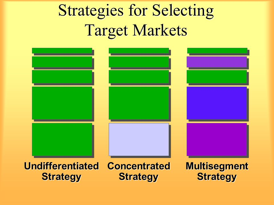 Strategies for Selecting Target Markets ConcentratedStrategyUndifferentiatedStrategyMultisegmentStrategy