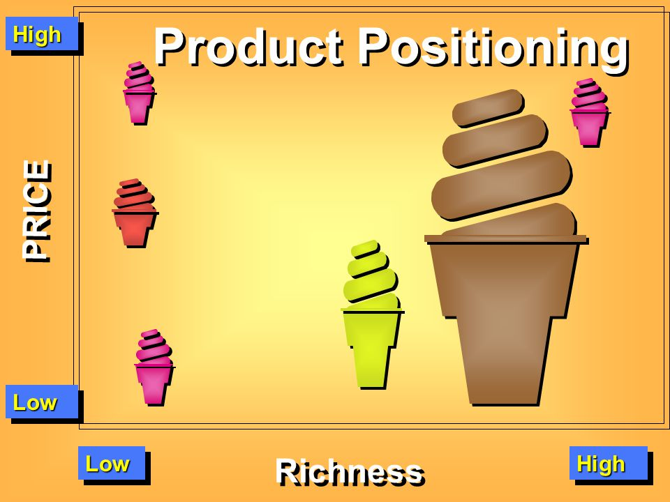HighHigh PRICE LowLow LowLowHighHigh Richness Product Positioning