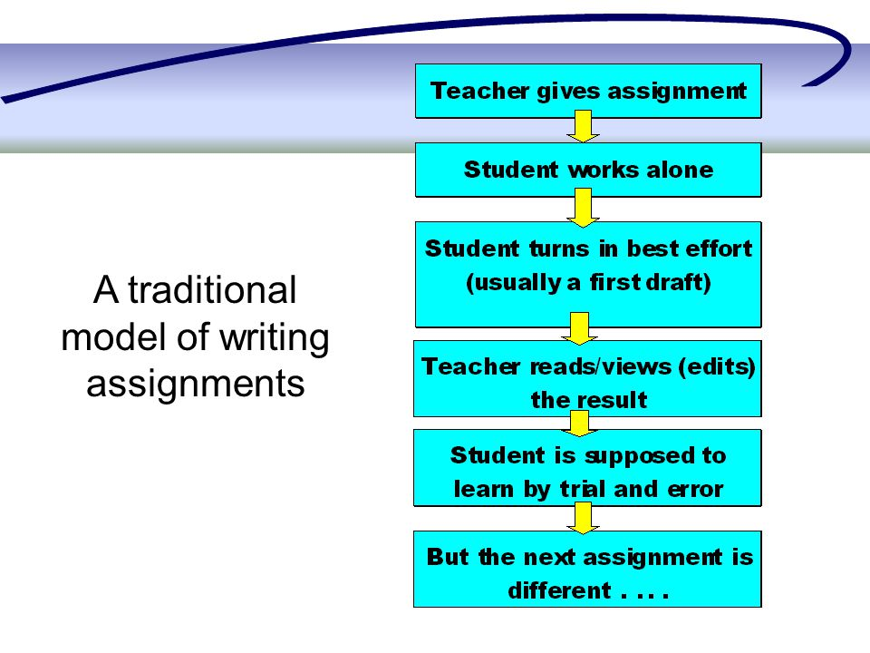 A traditional model of writing assignments
