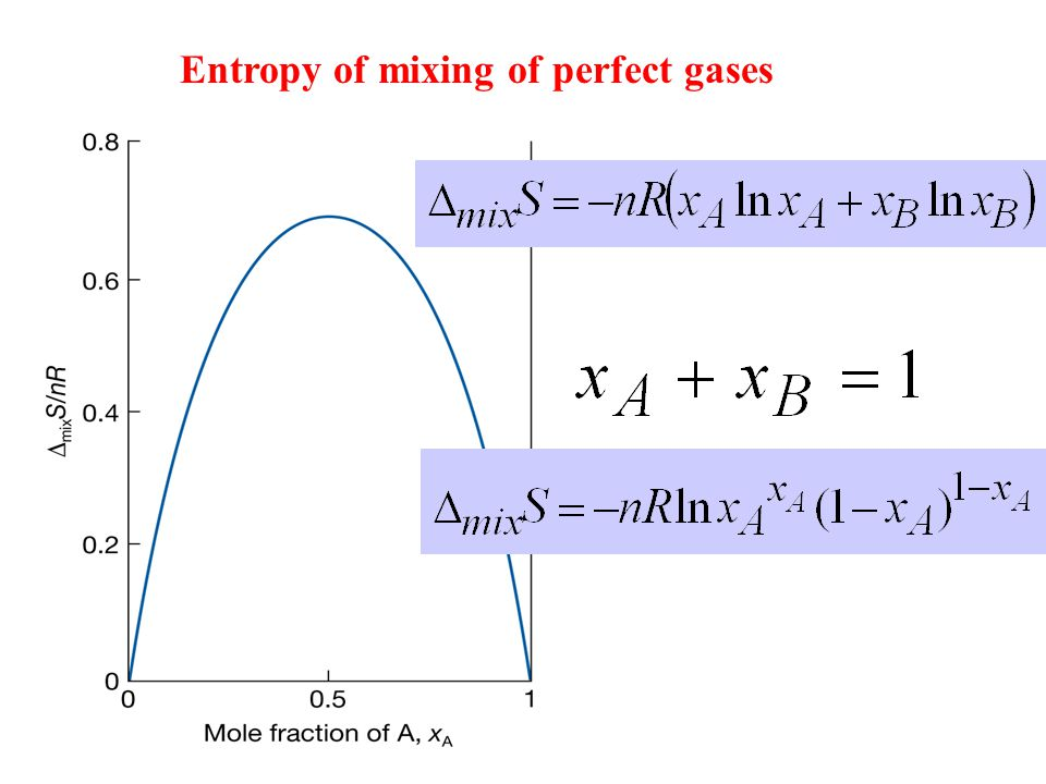 Entropy of mixing of perfect gases