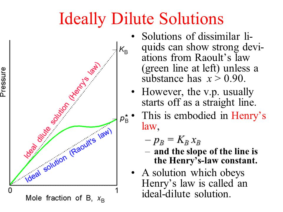 Ideally Dilute Solutions Solutions of dissimilar li- quids can show strong devi- ations from Raoult's law (green line at left) unless a substance has