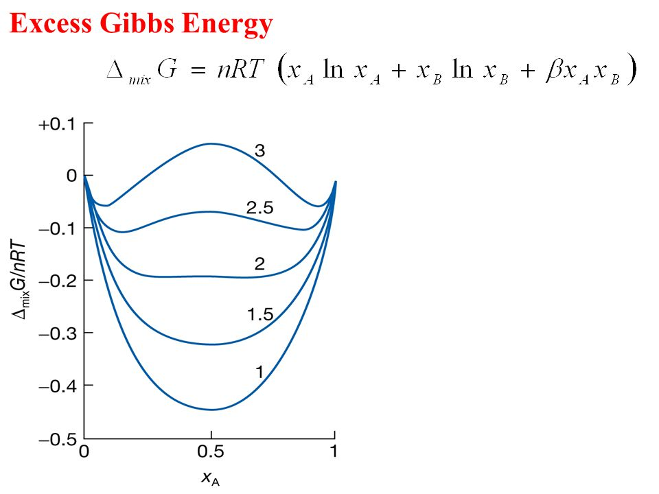 Excess Gibbs Energy