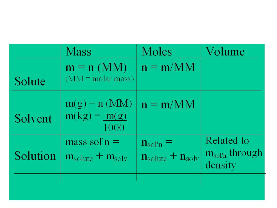 Exercise Exercise What mass of glycine should be used to make 250 mL of a solution of molar concentration 0.15M NH 2 CH 2 COOH(aq)?