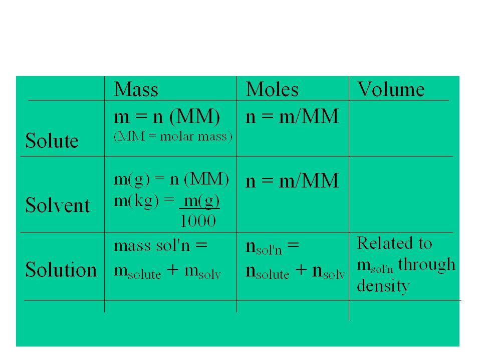The Gibbs-Duhem Equation Gibbs-Duhem equation applies to ALL partial molar quantities: X=V, μ,H,A,U,S, etc