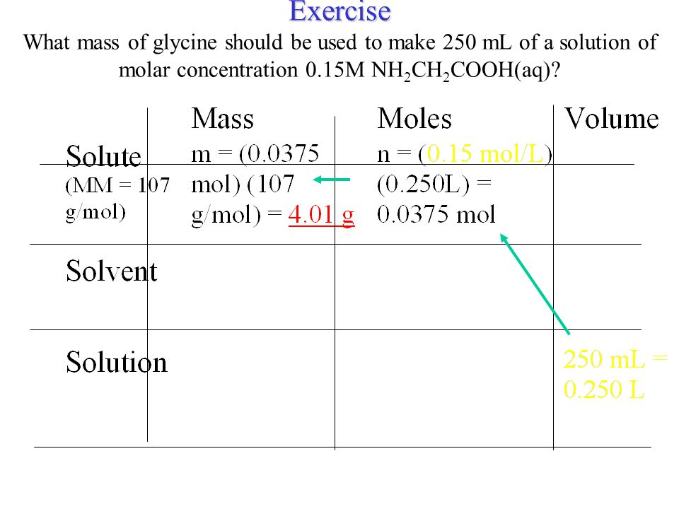 Using The Gibbs-Duhem Equation Given the molar volume of water at 298K is 18.079 mL/mol, find the partial molar volume of water.