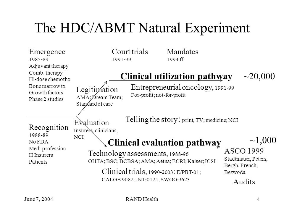 June 7, 2004RAND Health4 The HDC/ABMT Natural Experiment Court trials 1991-99 Entrepreneurial oncology, 1991-99 For-profit; not-for-profit Mandates 1994 ff Emergence 1985-89 Adjuvant therapy Comb.