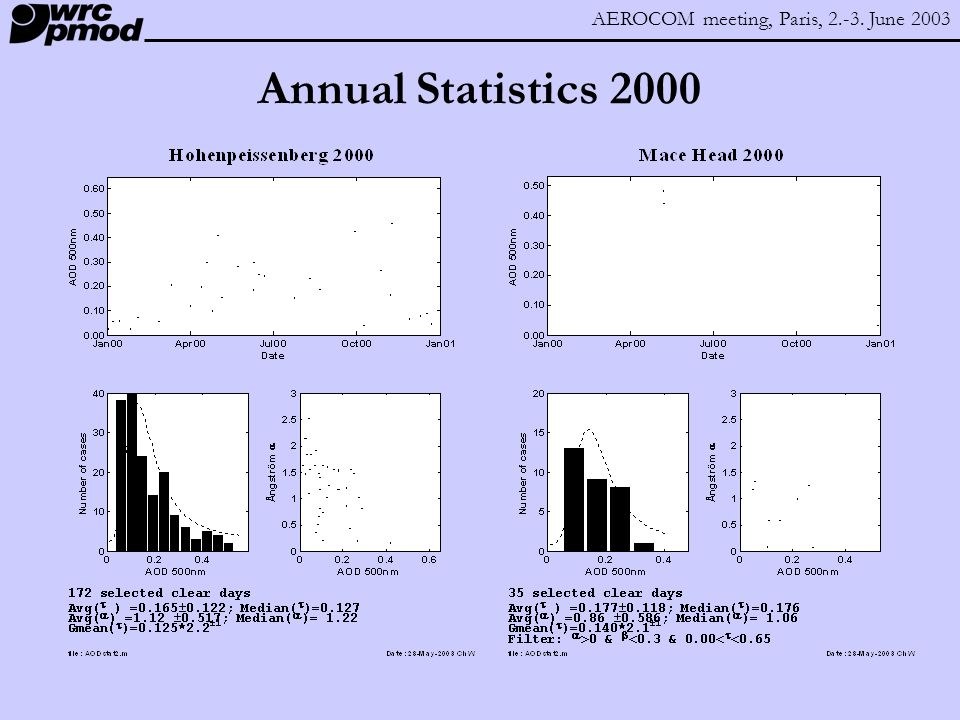 AEROCOM meeting, Paris, 2.-3. June 2003 Annual Statistics 2000