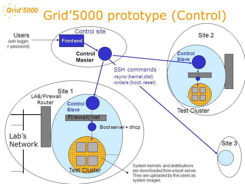 Grid'5000 SSH commands Lab's Network LAB/Firewall Router Test Cluster Control Master Site 1 Site 2 Site 3 Users (ssh loggin + password) Firewall/nat Control Slave Test Cluster Boot server + dhcp -rsync (kernel,dist) -orders (boot, reset) Front end Control Slave Control site Grid'5000 prototype (Control) System kernels and distributions are downloaded from a boot server.