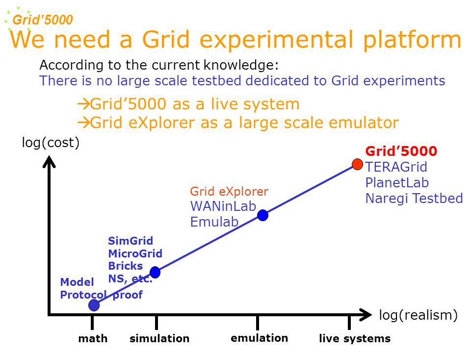Grid'5000 log(cost) log(realism) mathsimulation emulation live systems SimGrid MicroGrid Bricks NS, etc. Model Protocol proof Grid eXplorer WANinLab E