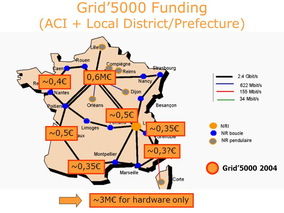 Grid'5000 Grid'5000 Funding (ACI + Local District/Prefecture) Grid'5000 2004 0,6M€ ~0,4€ ~0,35€ ~0,5€ ~0,35€ ~0,3?€ ~0,5€ ~3M€ for hardware only