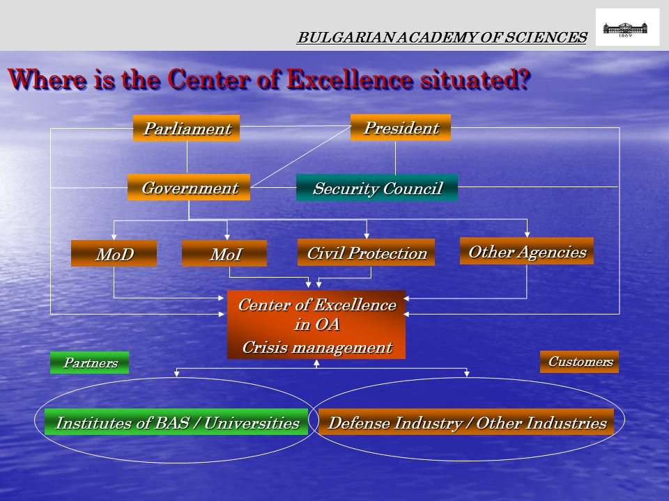 Parliament President Government MoD Civil Protection Other Agencies Center of Excellence in OA Crisis management Security Council Institutes of BAS / Universities Defense Industry / Other Industries Partners Customers BULGARIAN ACADEMY OF SCIENCES Where is the Center of Excellence situated.