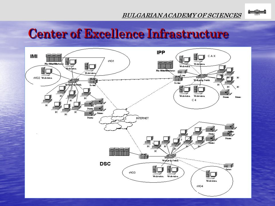 BULGARIAN ACADEMY OF SCIENCES Center of Excellence Infrastructure