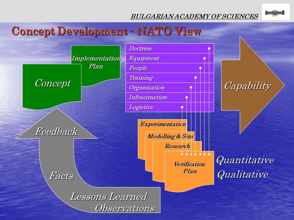 ImplementationPlan Concept Training Logistics Infrastructure Organisation People Doctrine Equipment Experimentation Modelling & Sim Research VerificationPlan Capability Capability Quantitative Qualitative Lessons Learned Observations Facts BULGARIAN ACADEMY OF SCIENCES Concept Development - NATO View Feedback