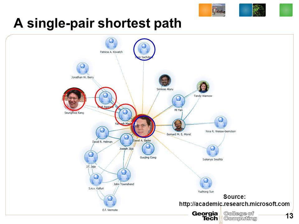 A single-pair shortest path 13 Source: http://academic.research.microsoft.com