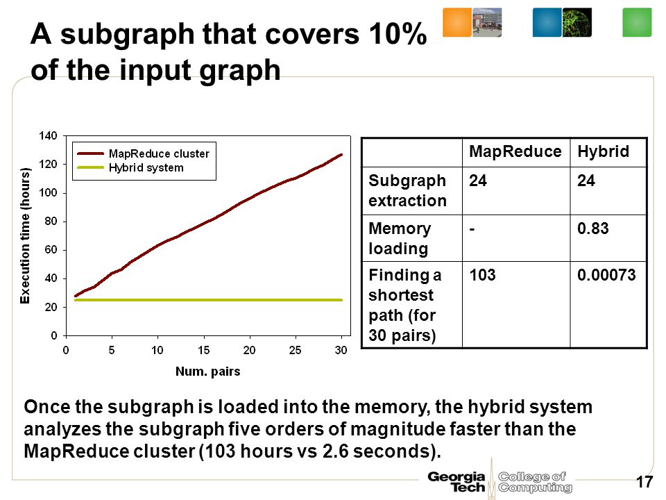 17 A subgraph that covers 10% of the input graph Once the subgraph is loaded into the memory, the hybrid system analyzes the subgraph five orders of m