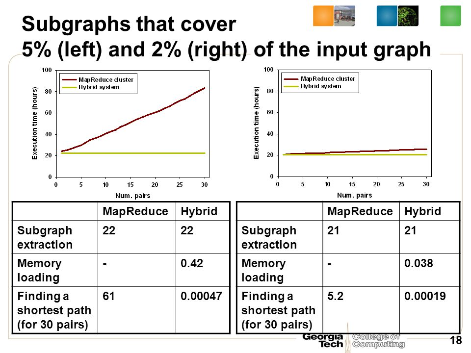 MapReduceHybrid Subgraph extraction 22 Memory loading -0.42 Finding a shortest path (for 30 pairs) 610.00047 18 MapReduceHybrid Subgraph extraction 21