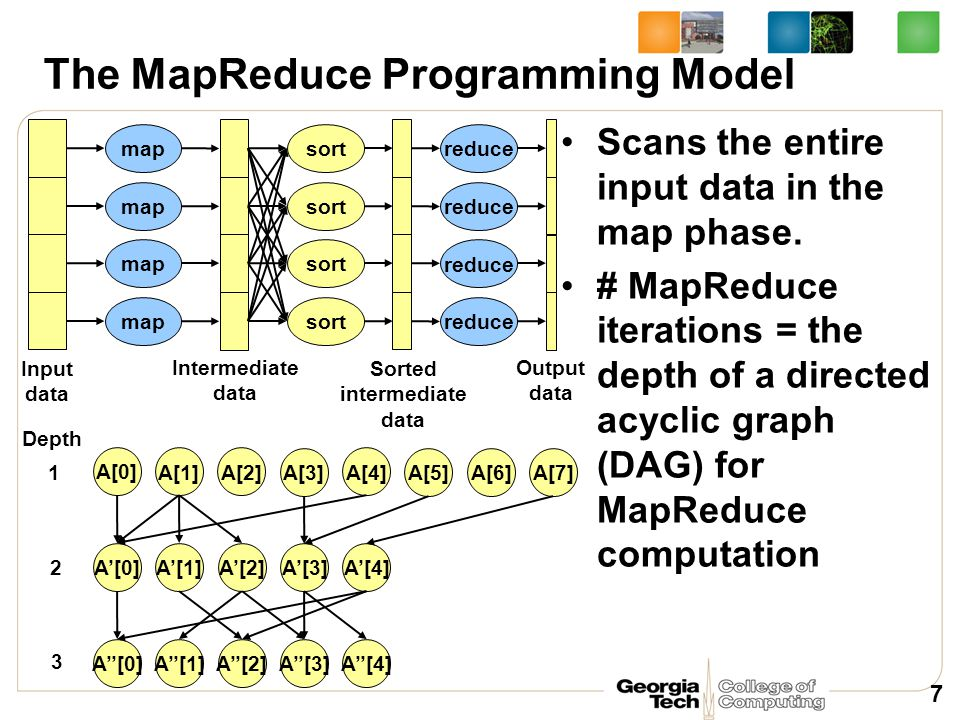 The MapReduce Programming Model Scans the entire input data in the map phase. # MapReduce iterations = the depth of a directed acyclic graph (DAG) for