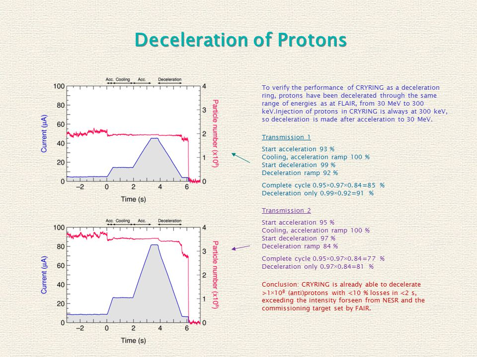 Deceleration of Protons To verify the performance of CRYRING as a deceleration ring, protons have been decelerated through the same range of energies as at FLAIR, from 30 MeV to 300 keV.Injection of protons in CRYRING is always at 300 keV, so deceleration is made after acceleration to 30 MeV.