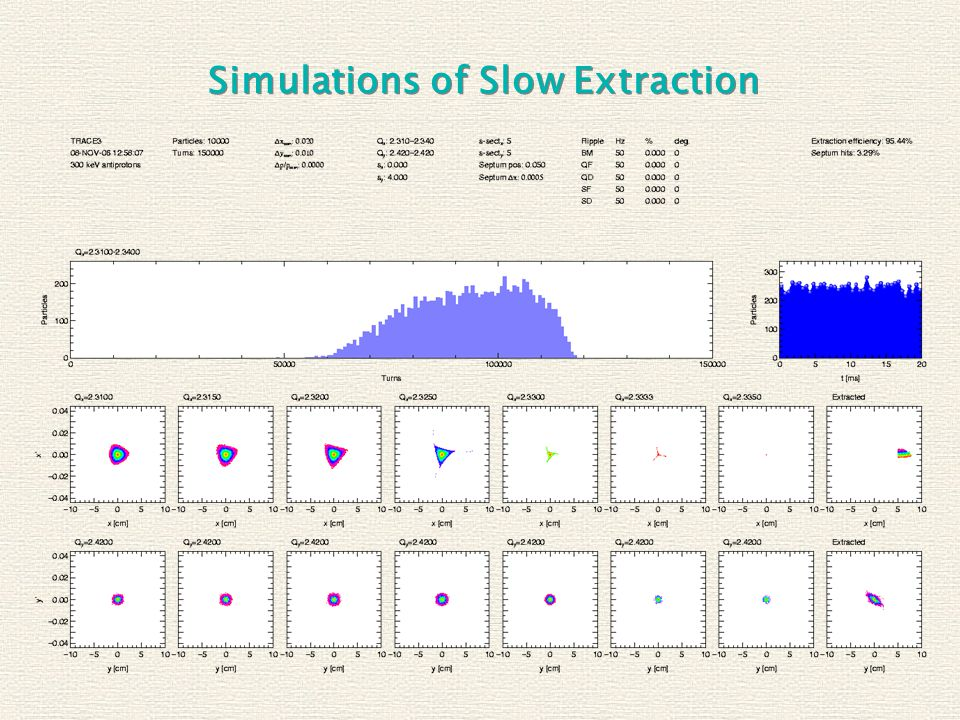 Simulations of Slow Extraction