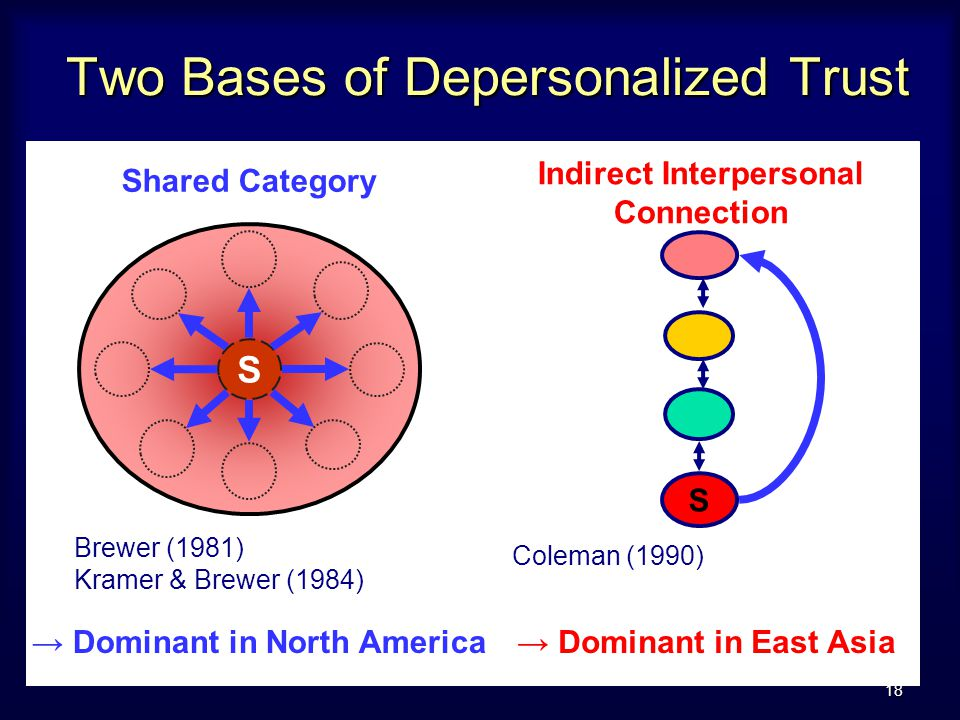 18 Two Bases of Depersonalized Trust Shared Category Indirect Interpersonal Connection S Brewer (1981) Kramer & Brewer (1984) Coleman (1990) S → Dominant in North America→ Dominant in East Asia