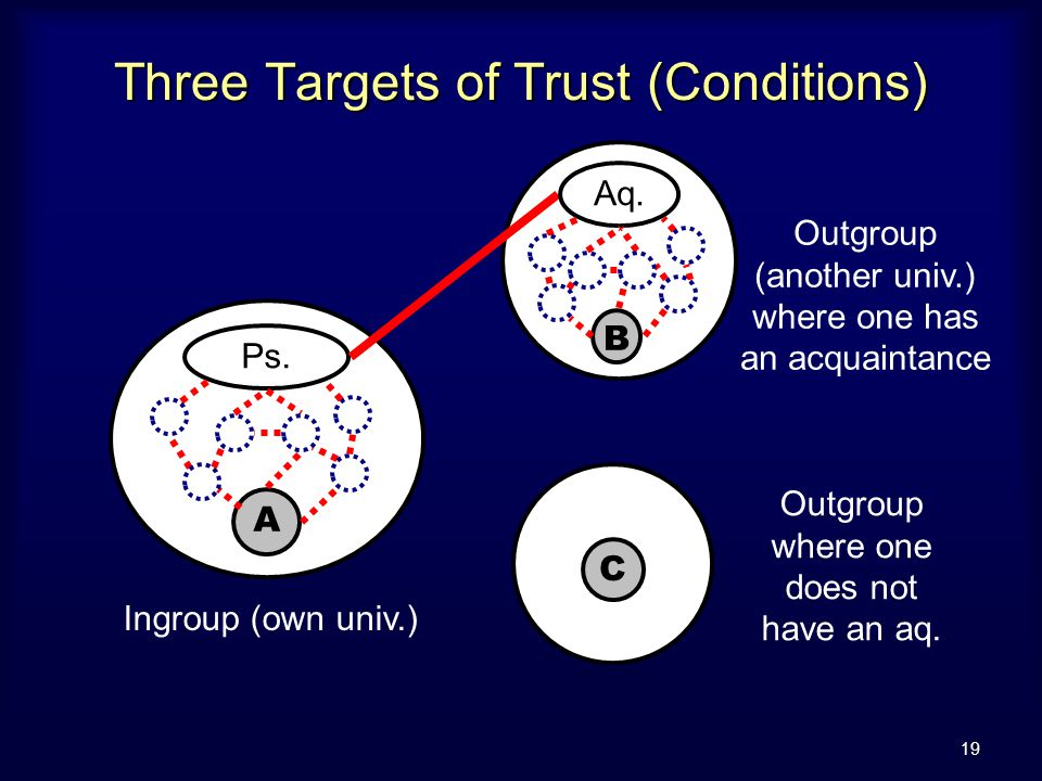 19 Three Targets of Trust (Conditions) C Outgroup where one does not have an aq.