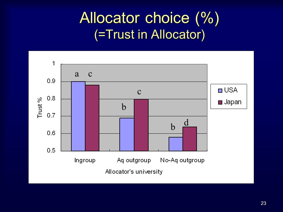 23 Allocator choice (%) (=Trust in Allocator) a b b c c d