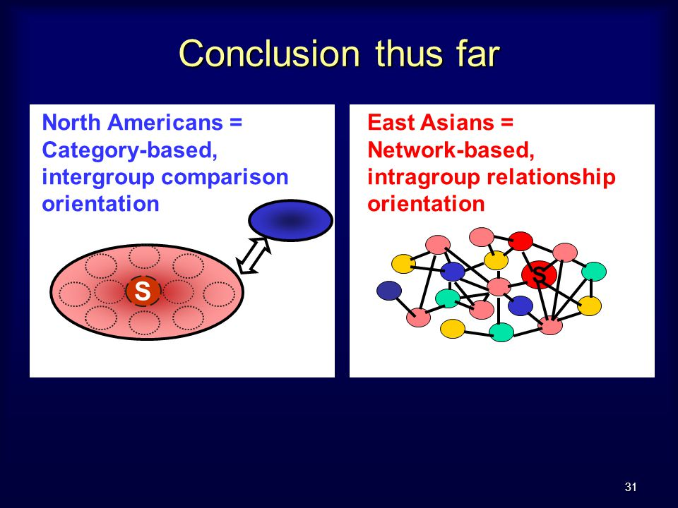 31 Conclusion thus far North Americans = Category-based, intergroup comparison orientation S East Asians = Network-based, intragroup relationship orientation S