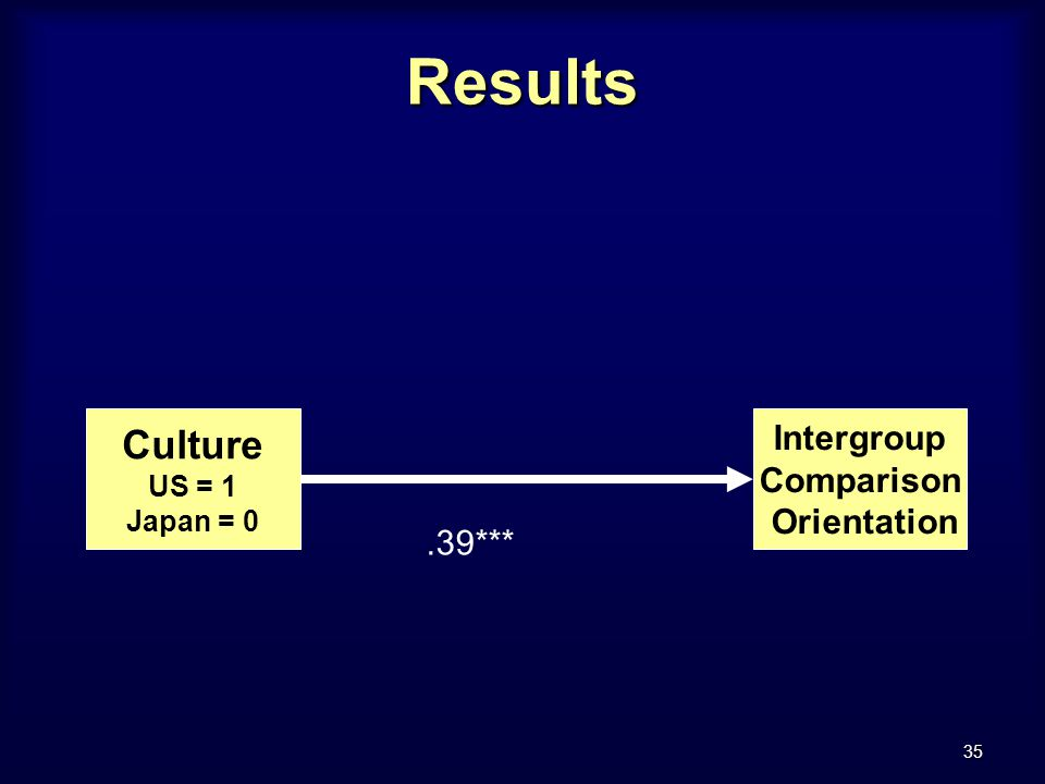 35 Results Culture US = 1 Japan = 0 Intergroup Comparison Orientation.39***