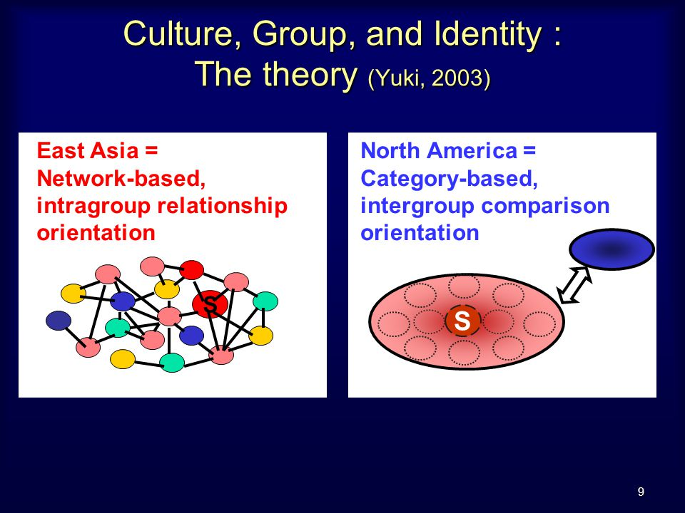 9 Culture, Group, and Identity : The theory (Yuki, 2003) North America = Category-based, intergroup comparison orientation S East Asia = Network-based, intragroup relationship orientation S