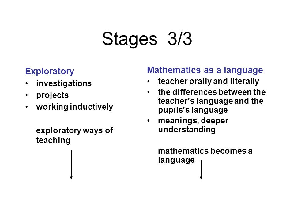 Stages 3/3 Exploratory investigations projects working inductively exploratory ways of teaching Mathematics as a language teacher orally and literally the differences between the teacher's language and the pupils's language meanings, deeper understanding mathematics becomes a language
