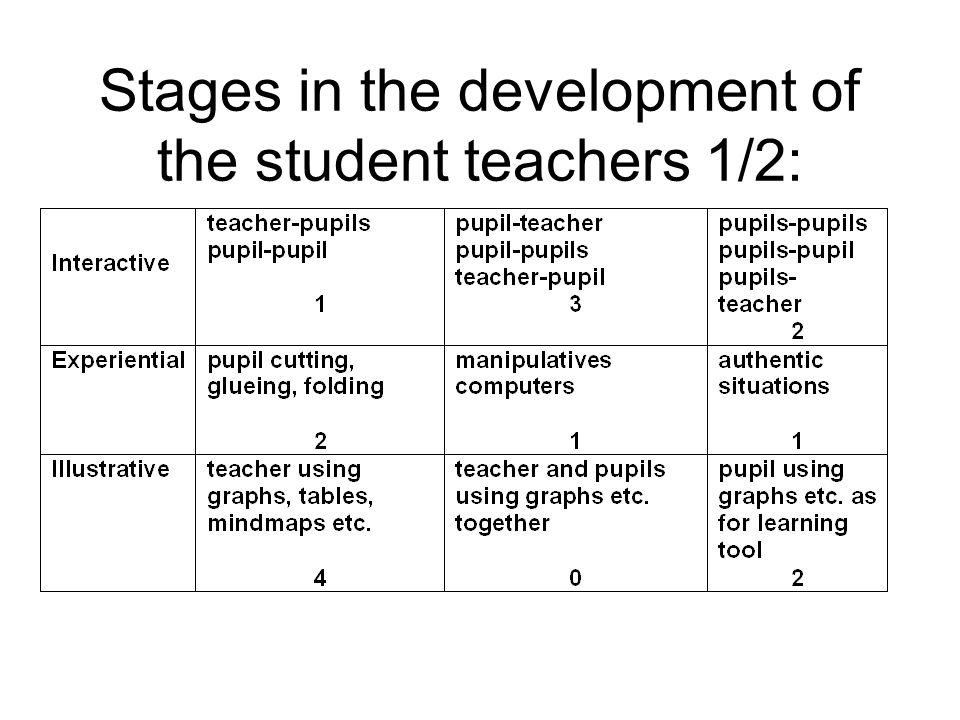 Stages in the development of the student teachers 1/2: