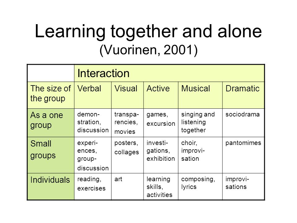 Learning together and alone (Vuorinen, 2001) Interaction The size of the group VerbalVisualActiveMusicalDramatic As a one group demon- stration, discussion transpa- rencies, movies games, excursion singing and listening together sociodrama Small groups experi- ences, group- discussion posters, collages investi- gations, exhibition choir, improvi- sation pantomimes Individuals reading, exercises artlearning skills, activities composing, lyrics improvi- sations