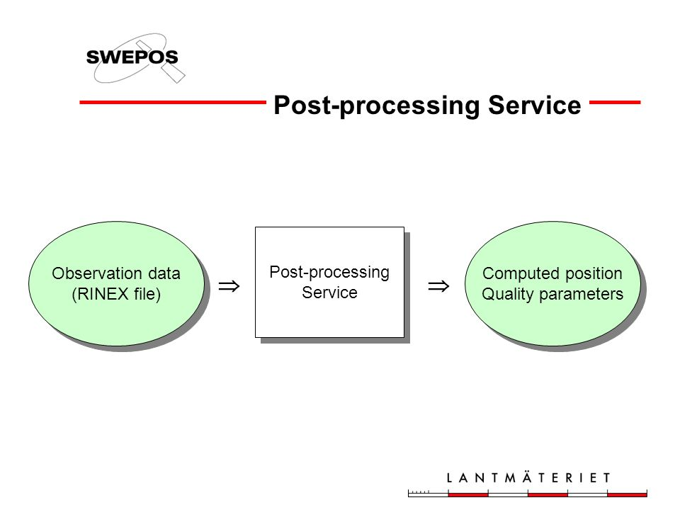 Post-processing Service Post-processing Service Post-processing Service Observation data (RINEX file) Computed position Quality parameters Computed position Quality parameters 