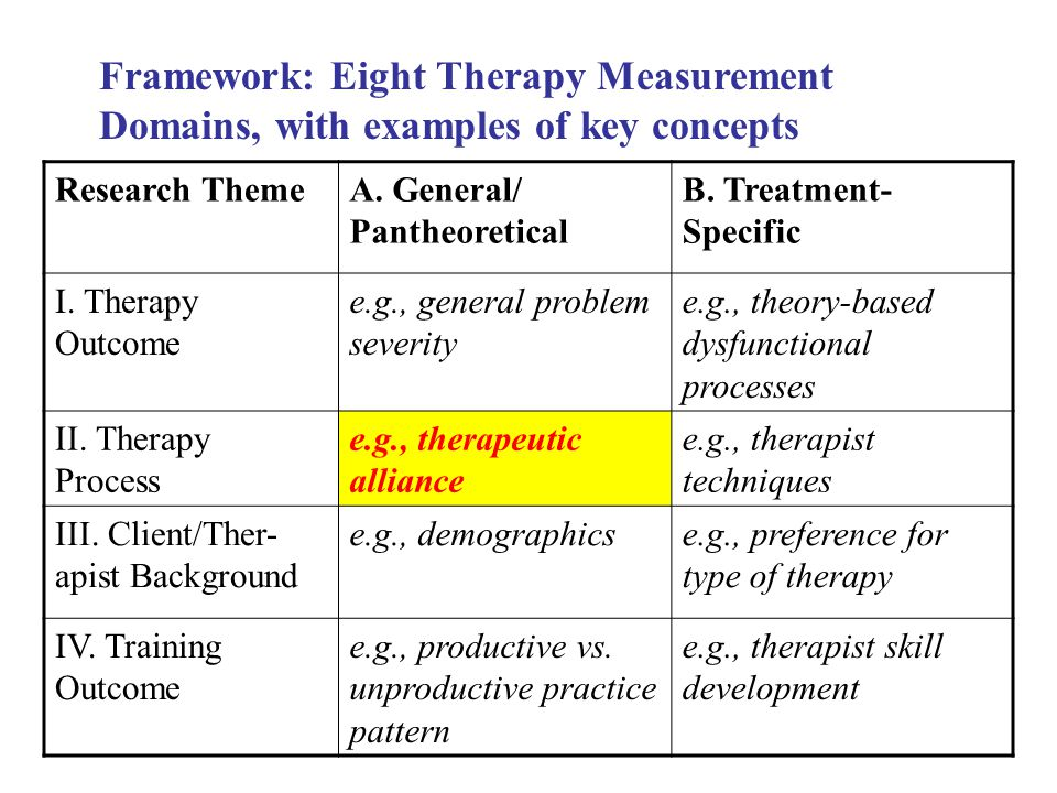 Research ThemeA. General/ Pantheoretical B. Treatment- Specific I.