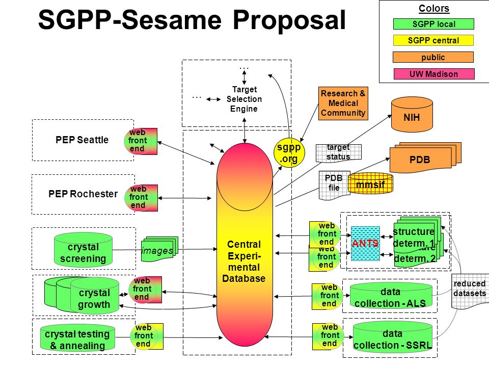SGPP-Sesame Proposal crystal testing & annealing PDB sgpp.org Central Experi- mental Database crystal screening data collection - ALS images NIH PEP Seattle PEP Rochester data collection - SSRL Research & Medical Community web front end...