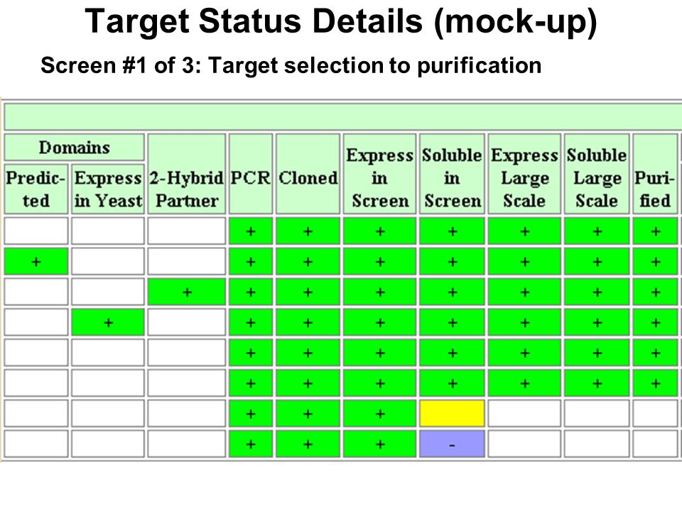 Target Status Details (mock-up) Screen #1 of 3: Target selection to purification