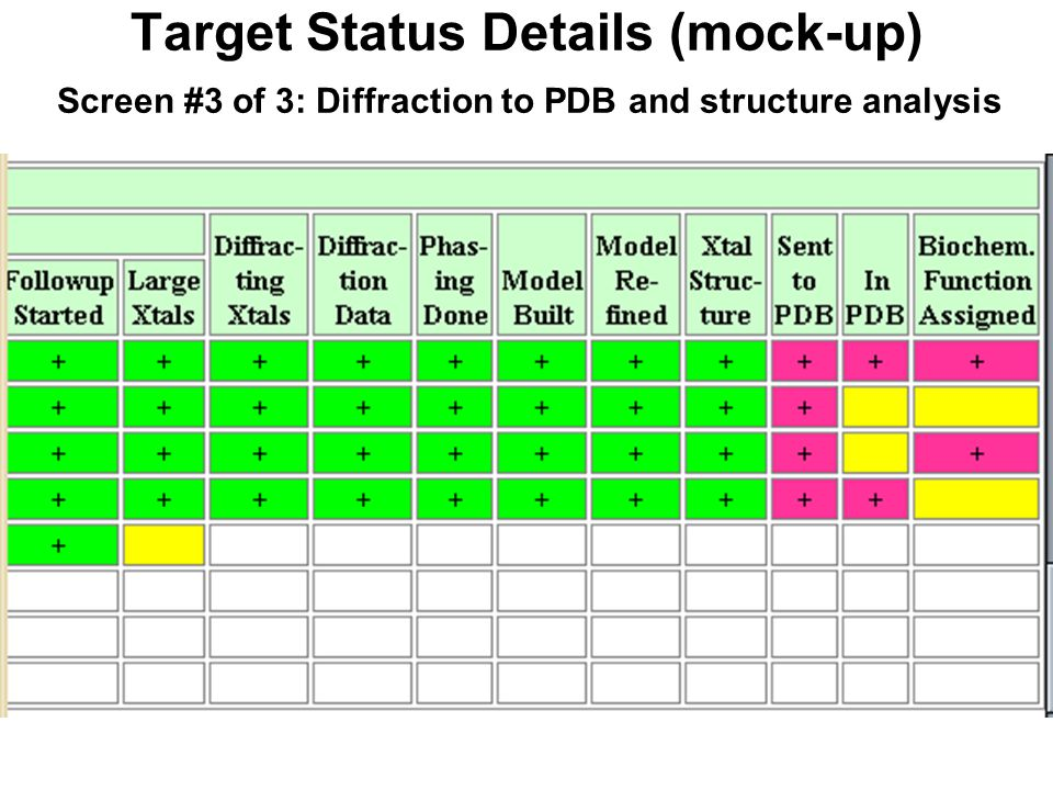 Target Status Details (mock-up) Screen #3 of 3: Diffraction to PDB and structure analysis