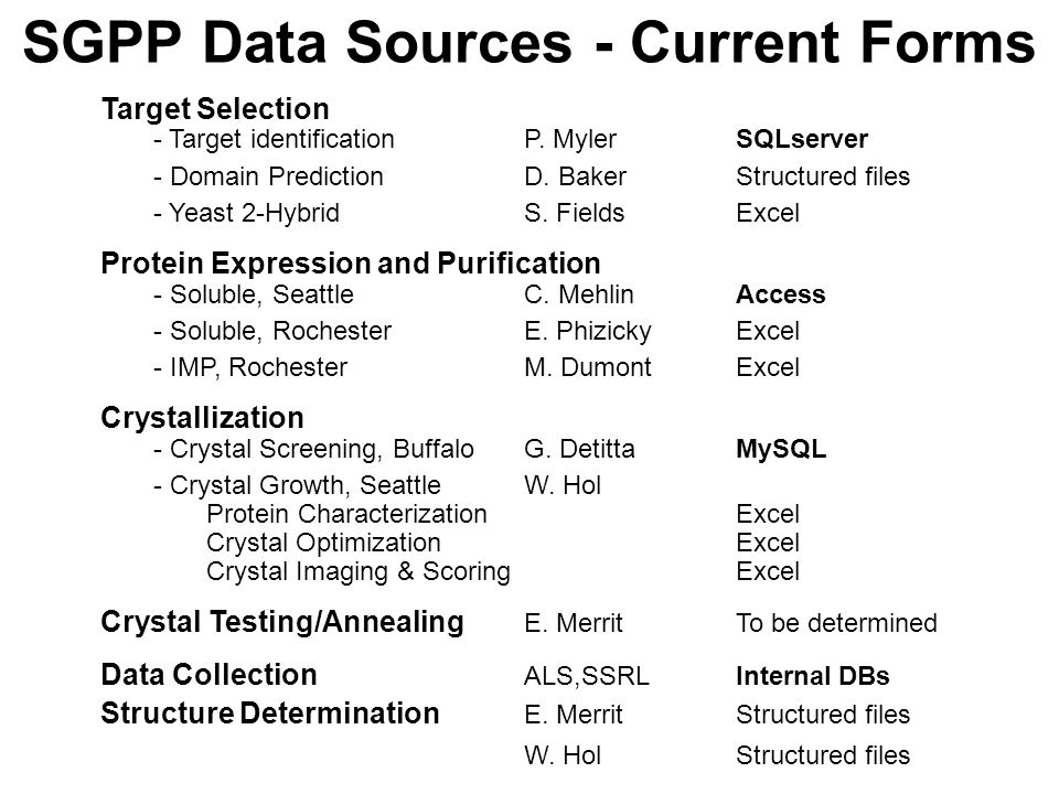 SGPP Data Sources - Current Forms Target Selection - Target identificationP.