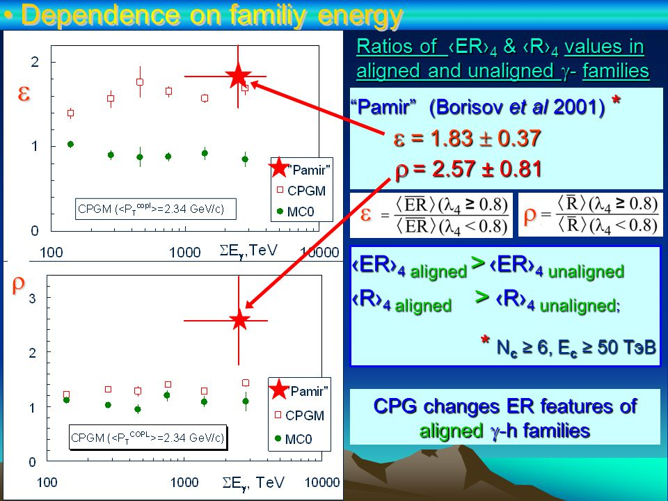 CPG changes ER features of aligned  -h families Pamir (Borisov et al 2001) *  = 1.83  0.37   = 2.57 ± 0.81 Ratios of ‹ER› 4 & ‹R› 4 values in aligned and unaligned  - families ‹ER› 4 aligned > ‹ER› 4 unaligned ‹R› 4 aligned > ‹R› 4 unaligned ; * N c ≥ 6, E c ≥ 50 ТэВ * N c ≥ 6, E c ≥ 50 ТэВ   