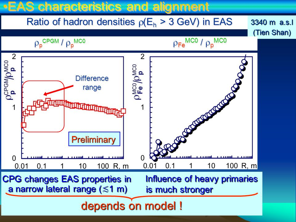 Influence of heavy primaries is much stronger Influence of heavy primaries is much stronger Ratio of hadron densities  (E h > 3 GeV) in EAS 3340 m a.s.l (Tien Shan) Preliminary CPG changes EAS properties in a narrow lateral range ( ≲ 1 m) Difference range  p CPGM /  p MC0  Fe MC0 /  p MC0 depends on model !