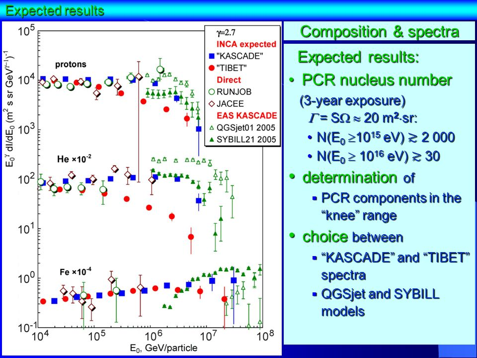 Expected results Composition & spectra Expected results: Expected results: PCR nucleus number PCR nucleus number (3-year exposure)  = S  20 m 2  sr: (3-year exposure)  = S  20 m 2  sr: N(E 0  10 15 eV) ≳ 2 000N(E 0  10 15 eV) ≳ 2 000 N(E 0  10 16 eV) ≳ 30N(E 0  10 16 eV) ≳ 30 determination of determination of  PCR components in the knee range choice between choice between  KASCADE and TIBET spectra  QGSjet and SYBILL models